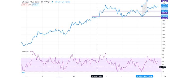 ETH/USD technical outlook