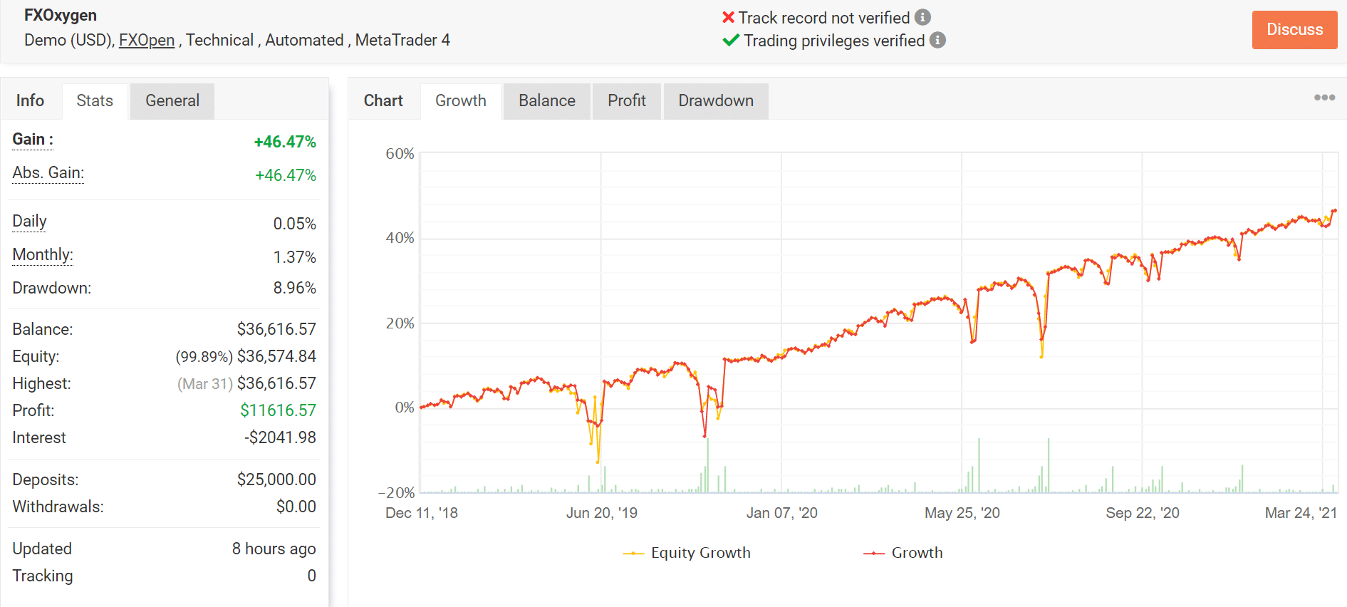 FX Oxygen Trading Results