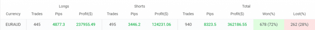 Green Graph EA Verified Trading Results
