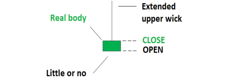 The Inverted Hammer Candlestick