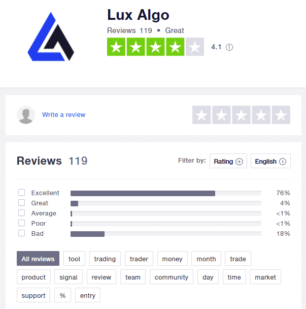 Lux Algo has a profile on TrustPilot with a 4.1 rate based on 119 reviews.