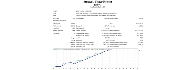 R0B0.1 - It's a screenshot of the backtest report on the site.