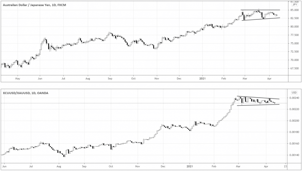 In the charts, you can see that both instruments are consolidating within the overall uptrend context.