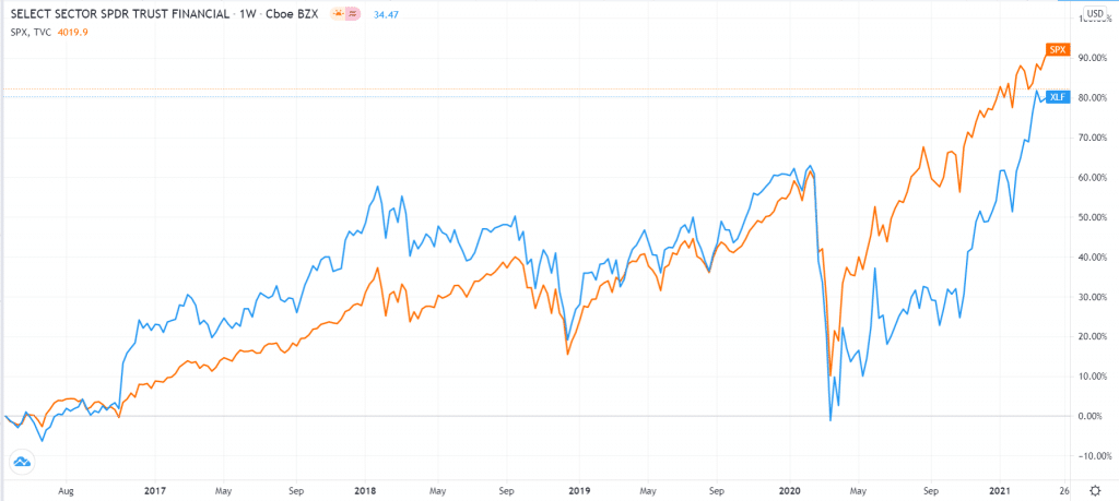 SPDR Financial ETF vs. S&P 500