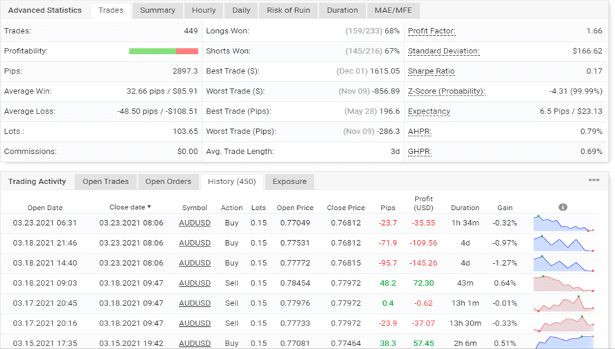 XFXea trading results