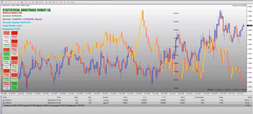 Altredo Forex Robots. The presentation includes several videos of how the system is attached to the chart and how it executes orders.