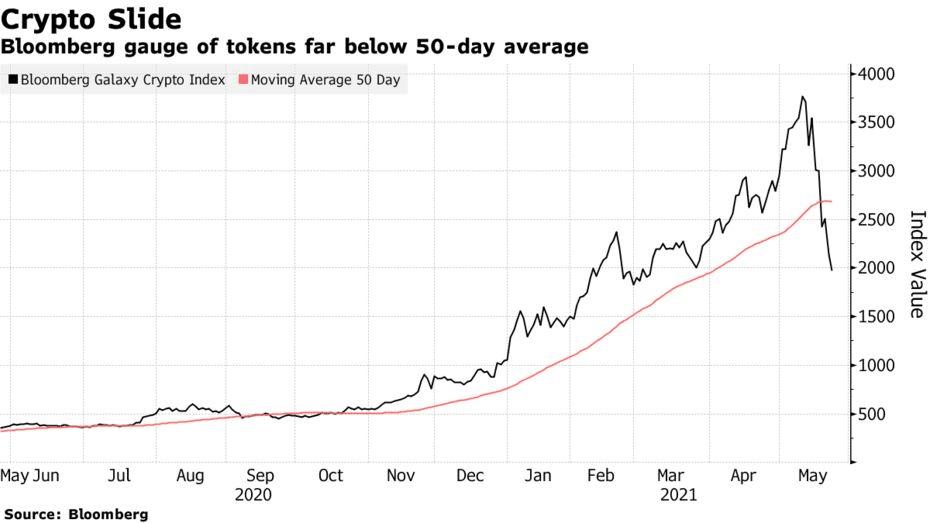 Bloomberg gauge of tokens far below 50-day average