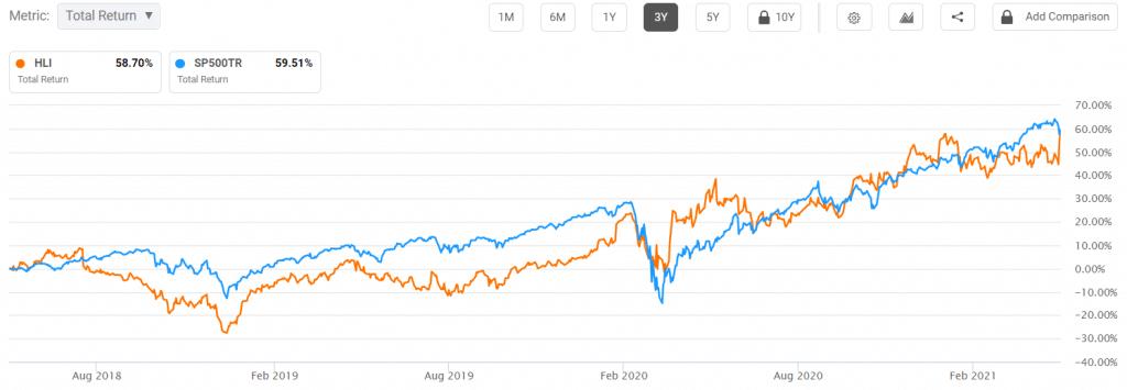 Houlihan Lokey vs S&P 500