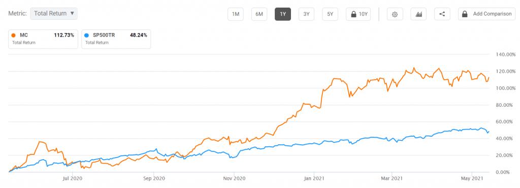 Moelis vs S&P 500