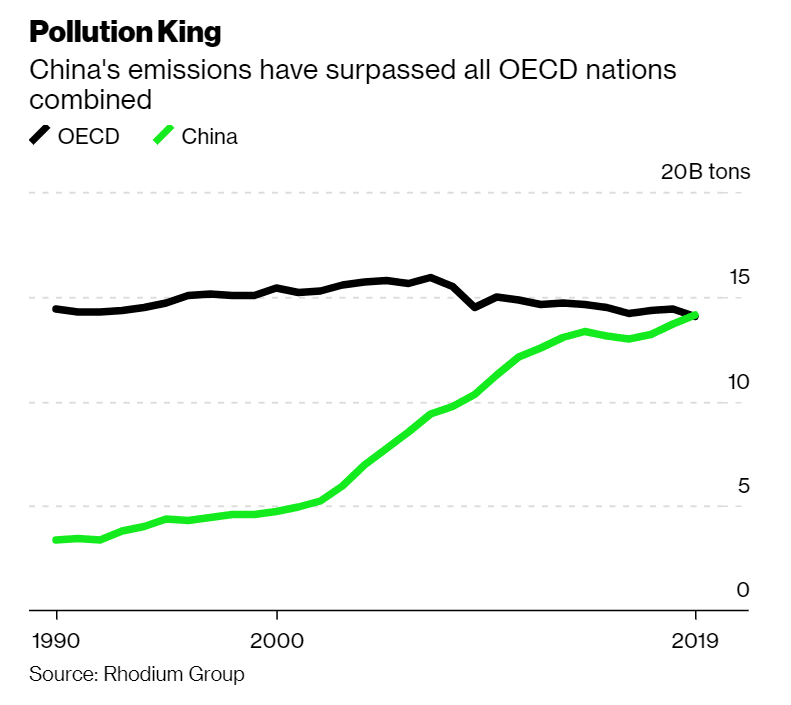 China's gas emissions climbed to 14.09 billion tons of carbon dioxide equivalent in 2019