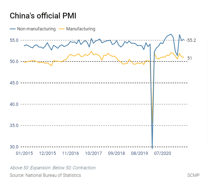 China's official PMI