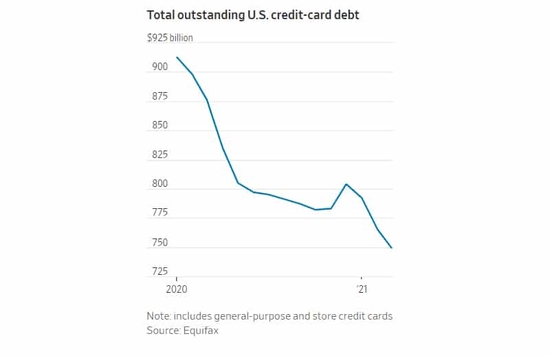 U.S. credit-card balances posted a double-digit year-on-year drop in March in line with the recent decline in spending