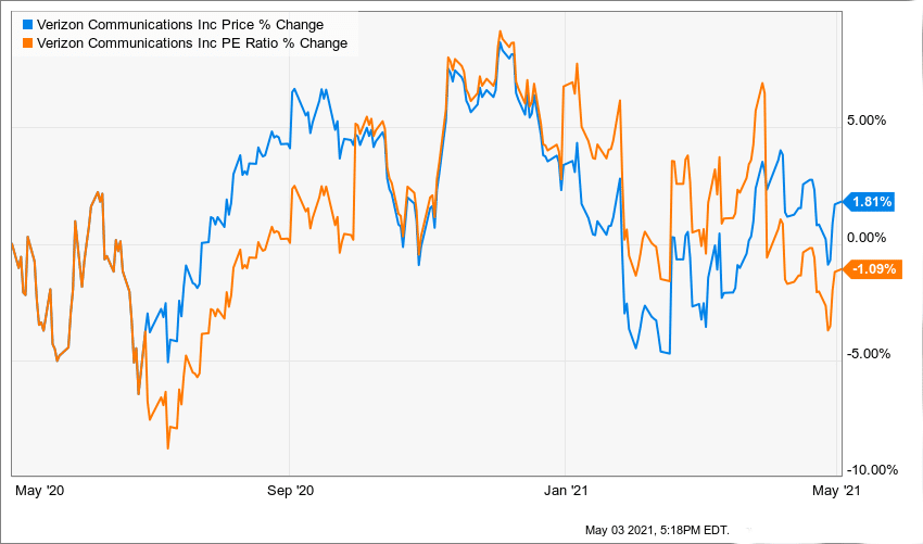 One-year analysis of the VZ PE ratio