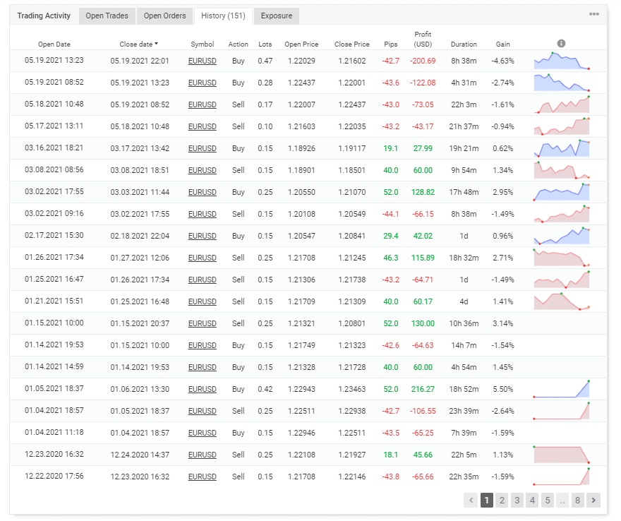 FX Constant EA trading results