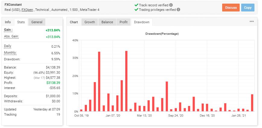 FX Constant EA drawdown