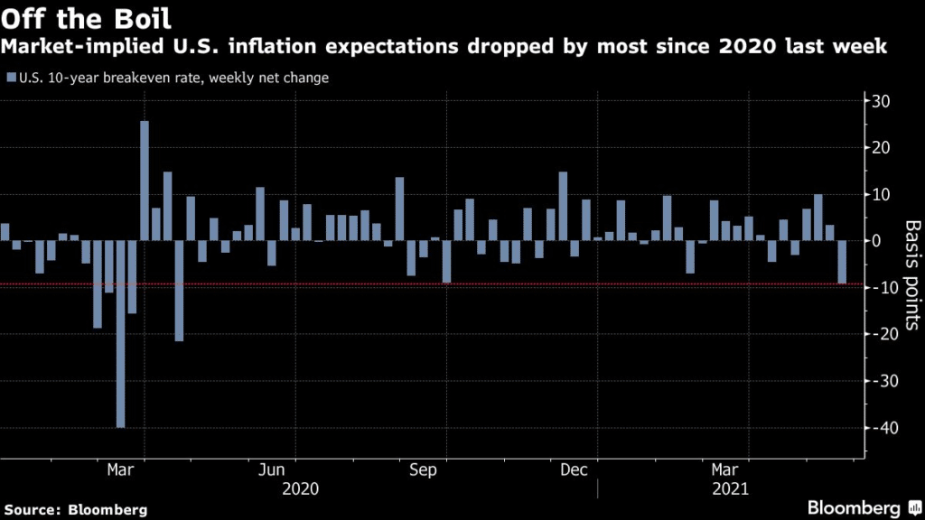 market-implied US inflation expectations dropped by most since 2020 last week
