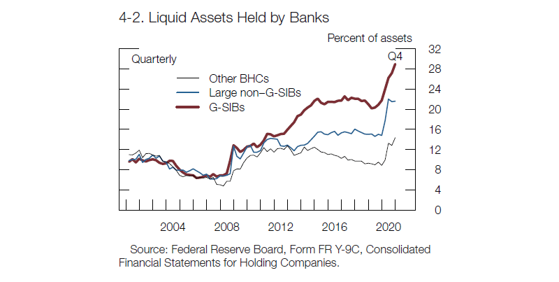 liquid assets held by banks