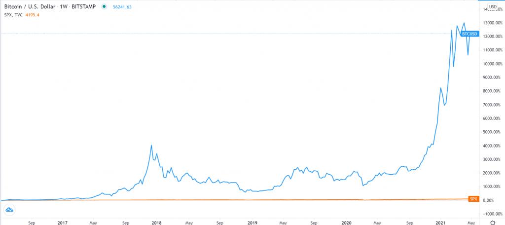 Bitcoin vs. S&P 500