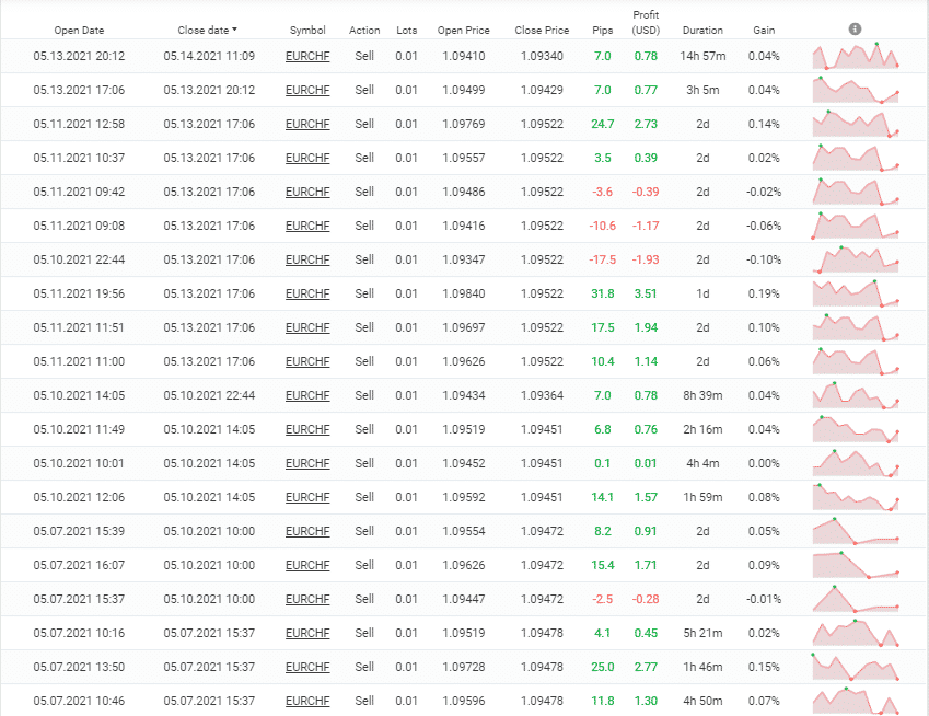 Happy Power trading results