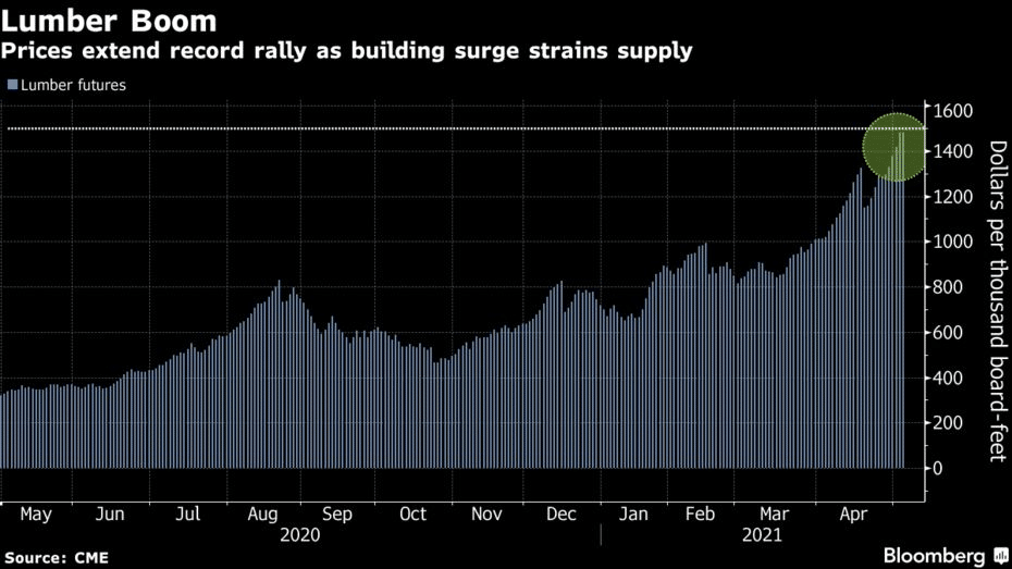 Lumber Futures Carve Record High As Home Building Causes Shortage