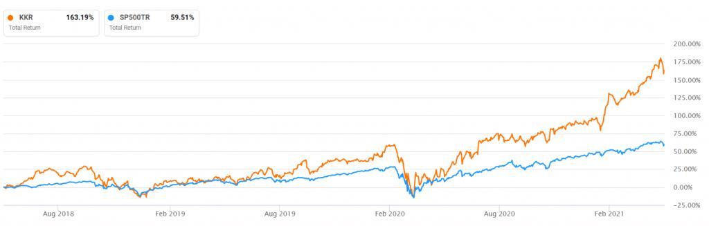 KKR vs. S&P 500