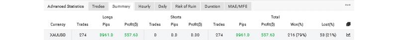 Promax Gold EA Trading Results