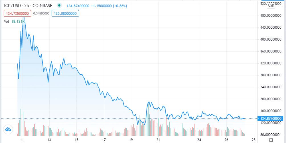ICP/USD chart