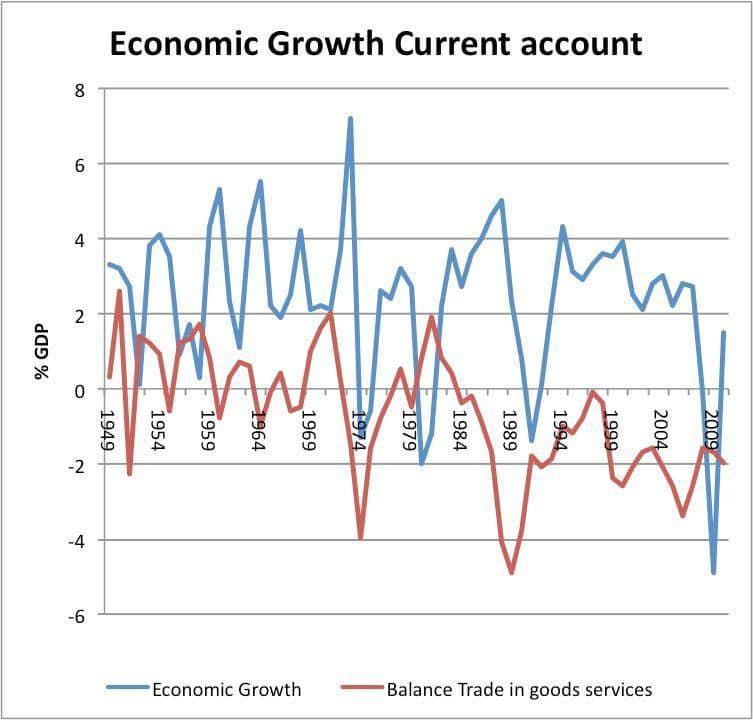 economic growth current account