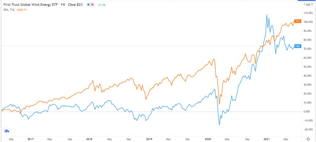 FAN vs S&P 500