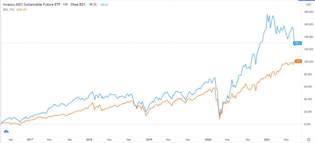 ERTH vs S&P 500