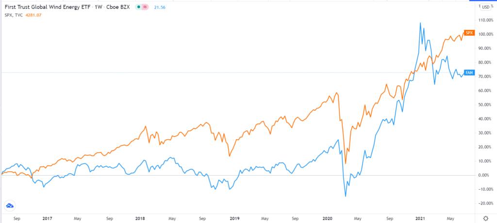 ICLN vs & S&P 500