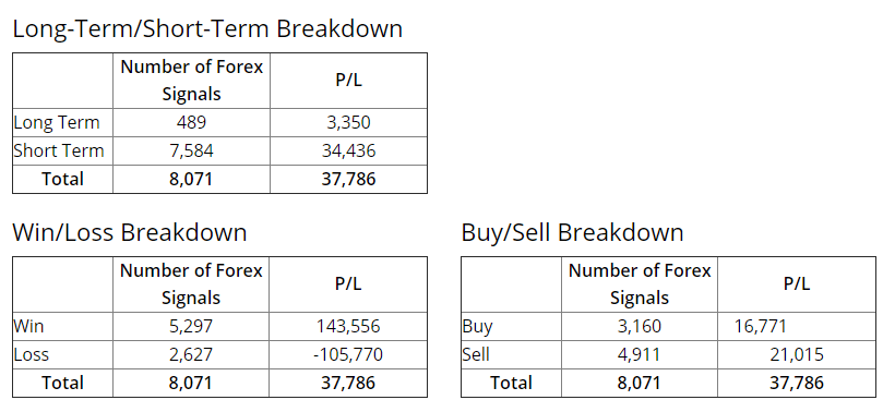 FXLeaders Trading Results