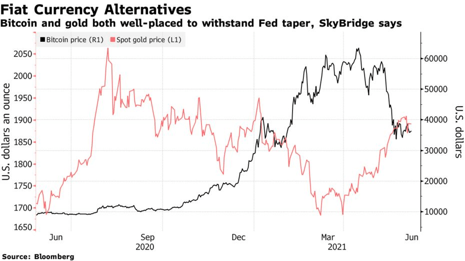 bitcoin and gold both well-placed to withstand Fed taper
