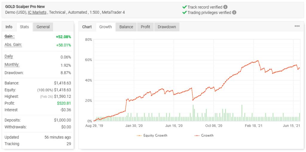 Gold Scalper Pro - Trading Results