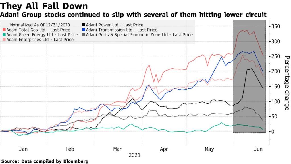 Adani Group stocks