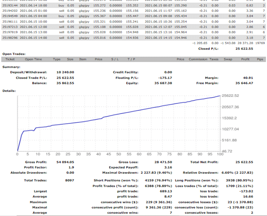 MFWU (Managed Forex With Us) Trading Results