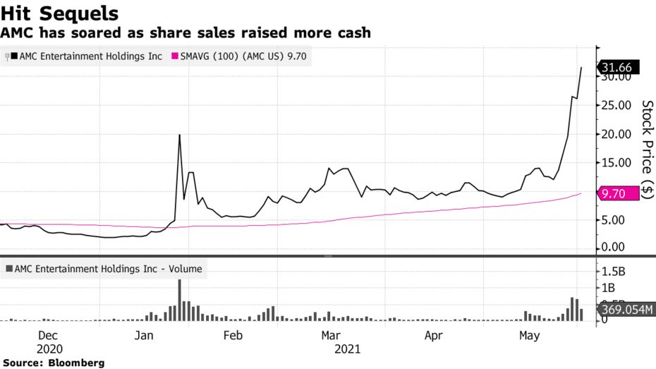 AMC has soared as share sales raised more cash