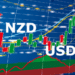NZDUSD Tanks to 4-Day Lows As Oil Prices Struggle Near 3-Year Highs