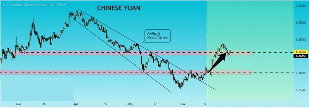 USD/CNH chart