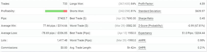 The Fund Trader advanced statistics