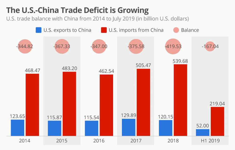 The US-China Trade deficit is growing