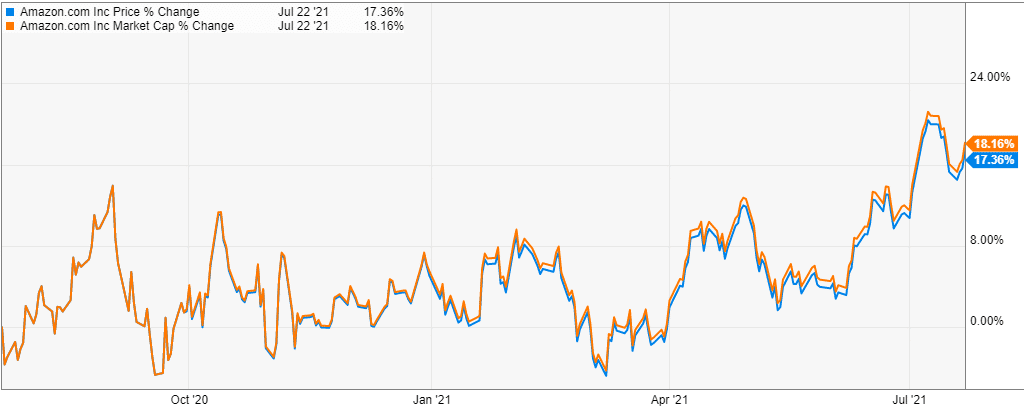 Amazon share price against a market cap