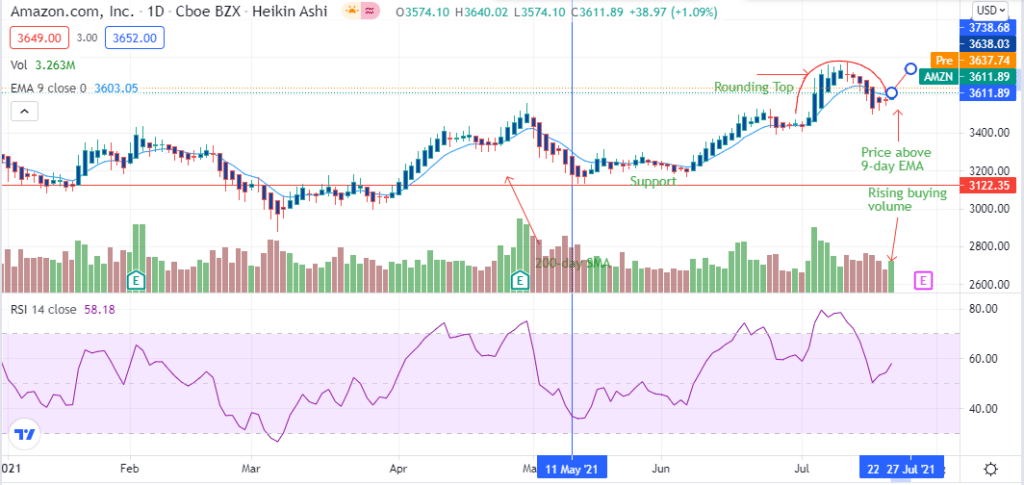 AMZN stock price finding support at $3122.35 since May 11, 2021