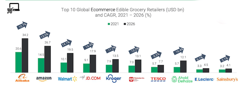 CAGR among global online retailers