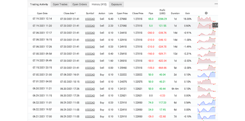 Control Forex Trading Results