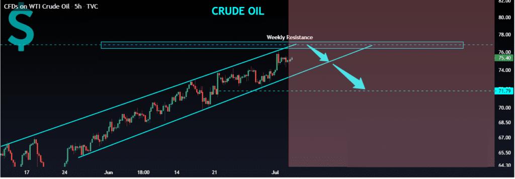 WTI Crude oil chart