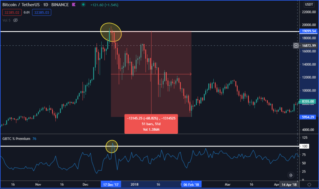 Bitcoin/TetherUS chart
