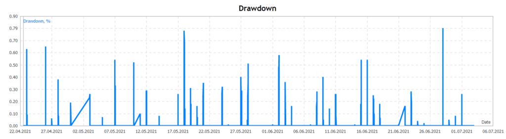 Panda Night drawdown