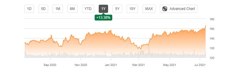 PepsiCo 1-year Change
