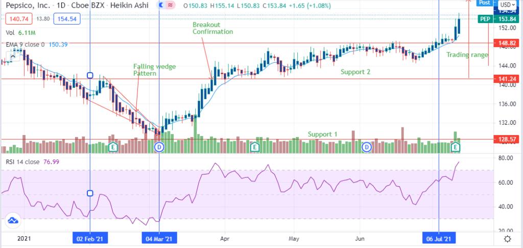 PepsiCo, Inc chart